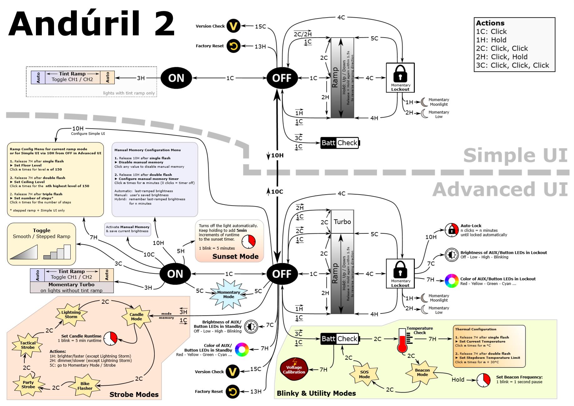 anduril2-UI-diagram.png